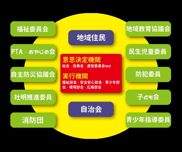 地域協働協議会_組織図_20160517